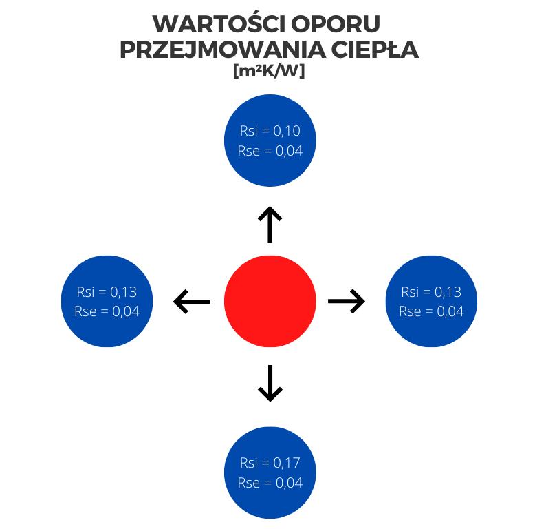 Grafika przedstawiająca wartości oporu przejmowania ciepła.