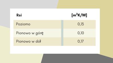 Tabela przedstawiająca wartości oporu przejmowania ciepła.